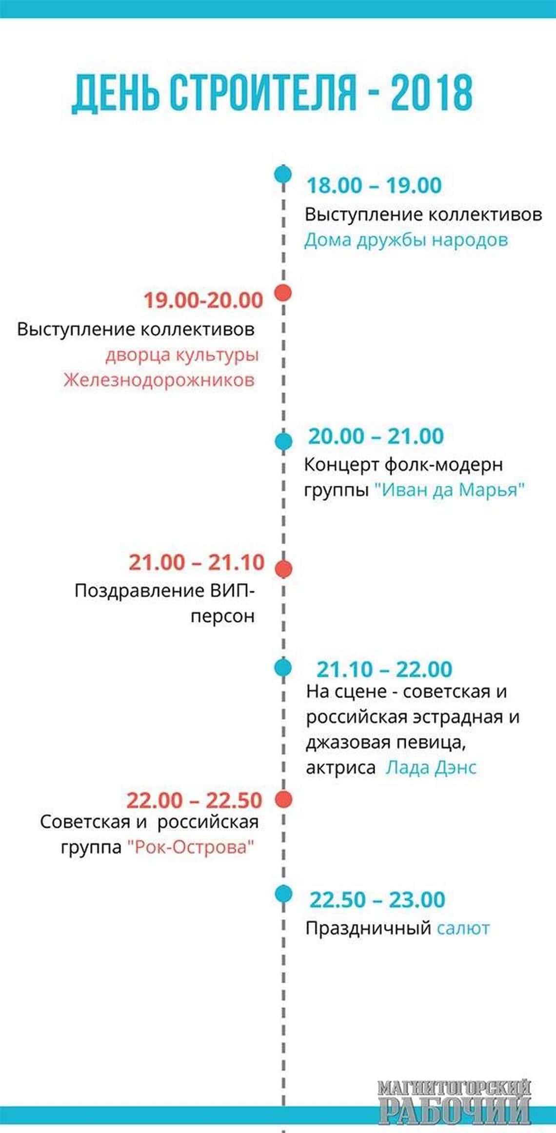 День строителя Магнитогорск отметит в пятницу на площади Торжеств