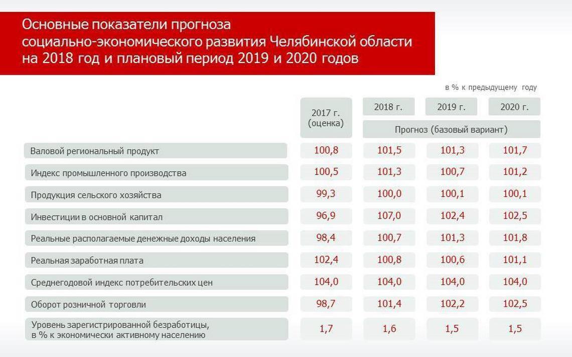 Индекс потребительских цен на 2018 год Минэкономразвития